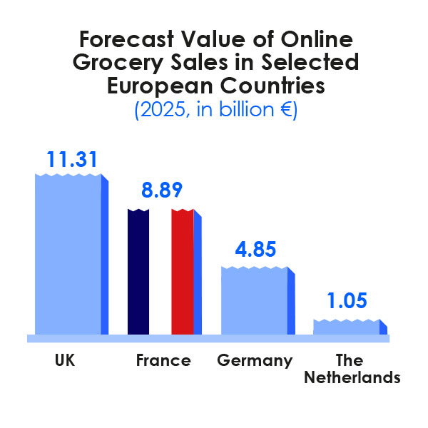 Infographie DAG : <p><strong>2017 Snapshot</strong><br />FMCG<br />E-Commerce</p>